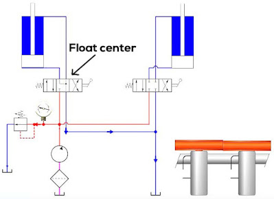 Float center hydraulic directional control valve