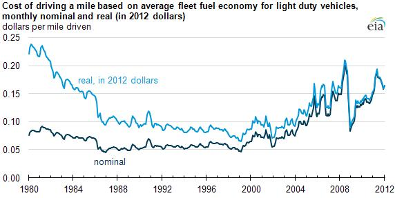 Adjusted For Inflation And Increased Vehicle Efficiency Cost Per Mile Is 28 Less Than In 1980