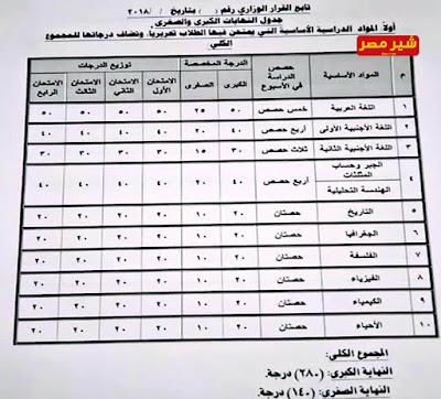 الصف الاول الثانوي   جدول حصص اولي ثانوي ونظام التعليم الجديد التي وضعته وزارة التربية والتعليم 2018