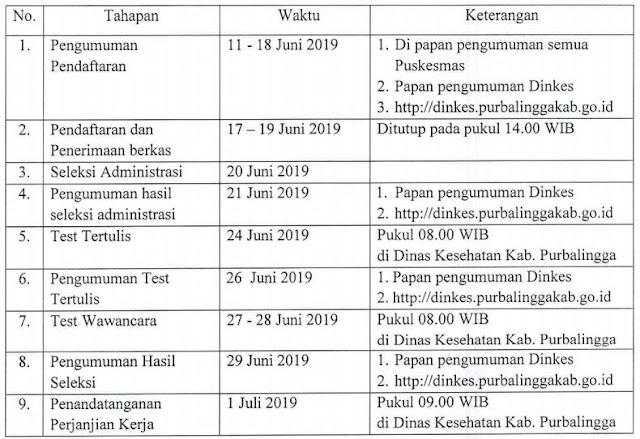 Seleksi Penerimaan Pegawai Non PNS Kegiatan BOK pada UPTD Puskesmas Dinas Kesehatan Kabupaten Purbalingga TA 2019