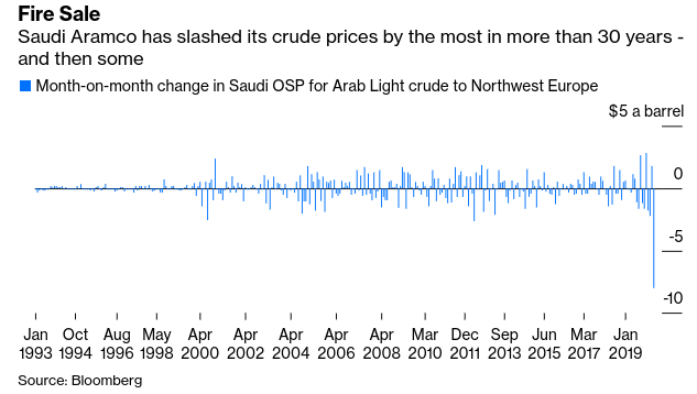Oil Crash: #SaudiArabia s Russia Battle Won t End Quickly - Bloomberg