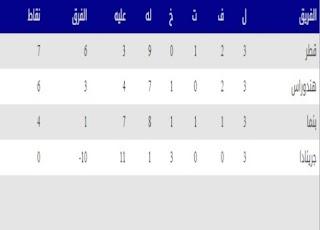 قطر تتصدر مجموعتها وتلتقي السلفادور في ربع النهائي