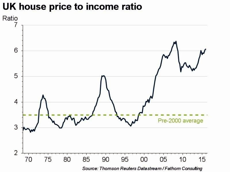 John's Labour blog: The UK's housing bubble: ready to pop?