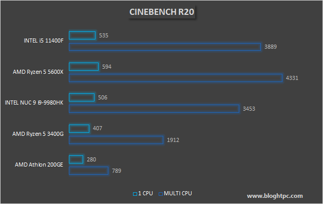 MAXON CINEBENCH R20