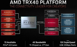 Processor AMD Ryzen 3