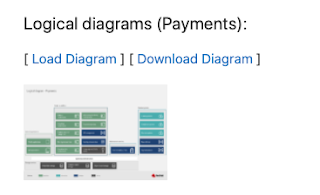 financial payments architecture
