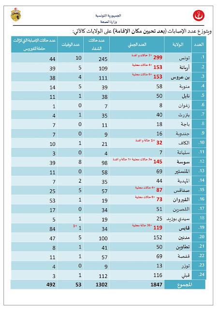 عاجل تونس / خطير جدا : وزارة الصحة تسجيل 67 إصابة جديدة بفيروس كورونا من بينها 63 اصابة