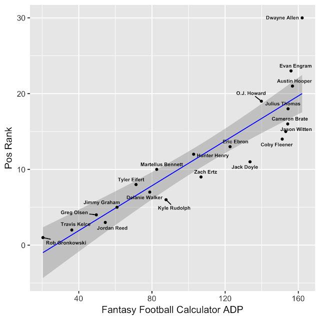2017 Fantasy Football TE Rankings