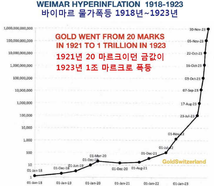 독일 바이마르 공화국 하이퍼-인플레이션과 금값 폭등 그래프