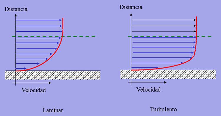 COmparación de los perfiles de velocidad de flujo laminar y flujo turbulento