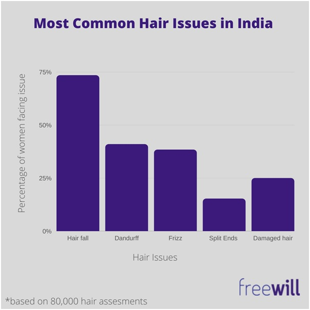 Most Common Hair Issues in India