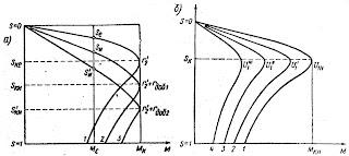 Механические характеристики асинхронного двигателя