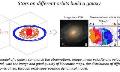 Biblioteca de les històries de galàxies reconstruïdes a partir de moviments d'estrelles