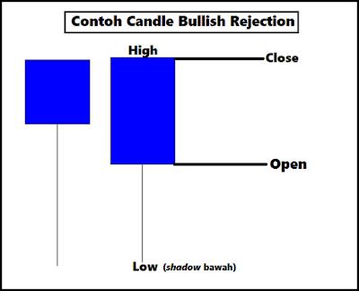 Contoh Pola Candle Bullish Rejection