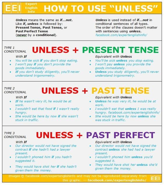 Click on: CONDITIONAL SENTENCES WITH 'UNLESS'
