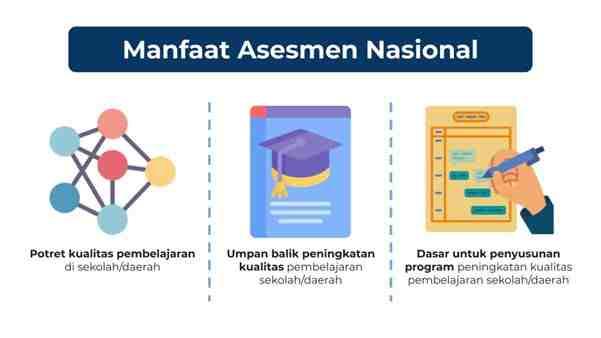 Manfaat Asesmen Nasional