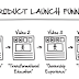 Implementing The Script For The Product Launch Funnel
