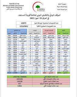 الموقف الوبائي والتلقيحي اليومي لجائحة كورونا في العراق ليوم الاثنين الموافق ١٩ تموز ٢٠٢١
