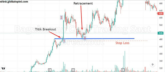 trading menggunakan breakout, istilah breakout dalam trading