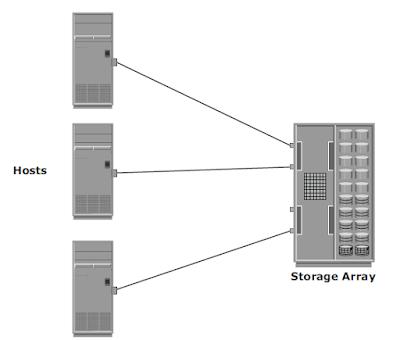 DAS_Architecture