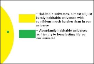 habitable universes