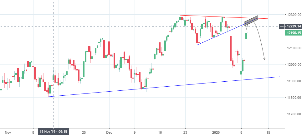 NIfty50 Hourly Chart
