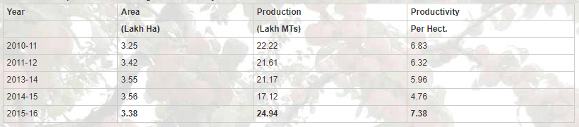Area and Production of Fruits in Jammu and Kashmir