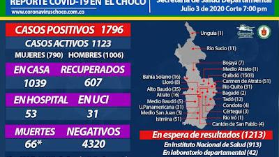 El viernes 3 de julio se reportaron 43 nuevos casos de Coronavirus para el Chocó.