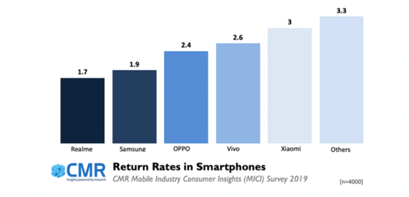 CMR data: Smartphone brands with the lowest return rate in India last 2019