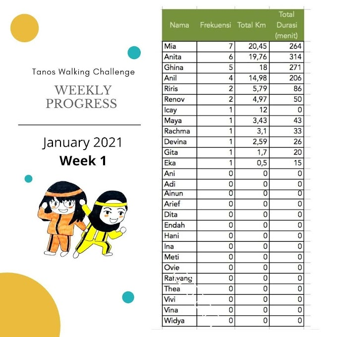 Overview Tanos Walking Challenge January 2021
