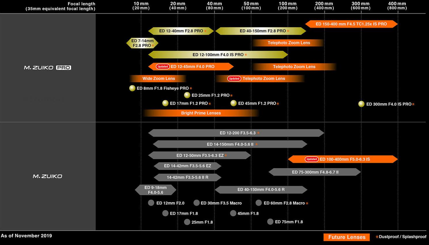 График выхода объективов Olympus M.Zuiko