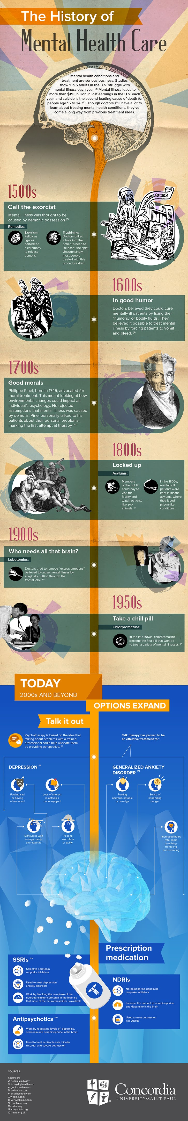 The History of Mental Health Care #infographic