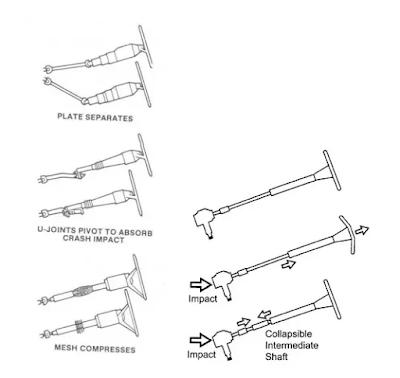fungsi tilt dan telescopic steering