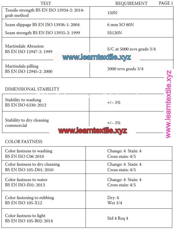 minimum textile performance
