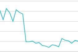 Cara Menaikan Trafik Blog Yang Turun Akibat Perubahan Update Algoritma Google