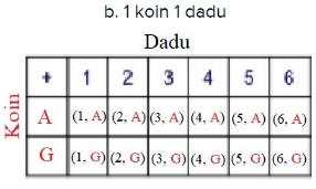 b. 1 koin 1 dadu