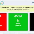 Berita Corona Jambi, H-1 Tidak Ada Penambahan Positif Covid 19 Jambi Hari Ini