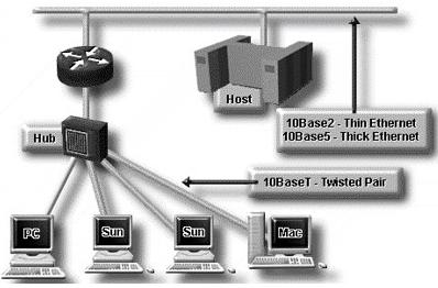 Gambar  3.6 Ethernet IEEE 802.3