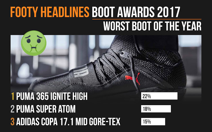2017 Footy Headlines Boot Awards - Puma 365 Ignite High Worst Football Boot  of The Year d54d18350