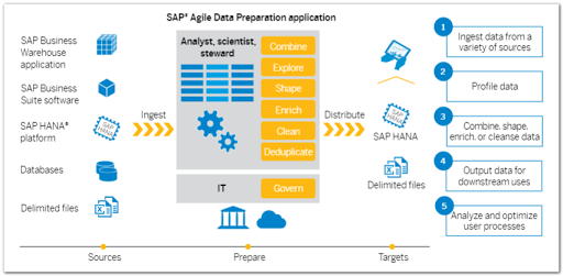SAP Agile data preparation - consultoria-sap.com