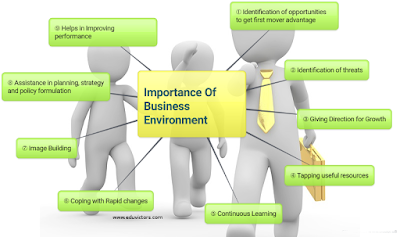 CBSE Class 12 - Business Studies - Chapter 3 - Importance Of Business Environment (#cbseNotes)
