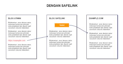 cara kerja safelink
