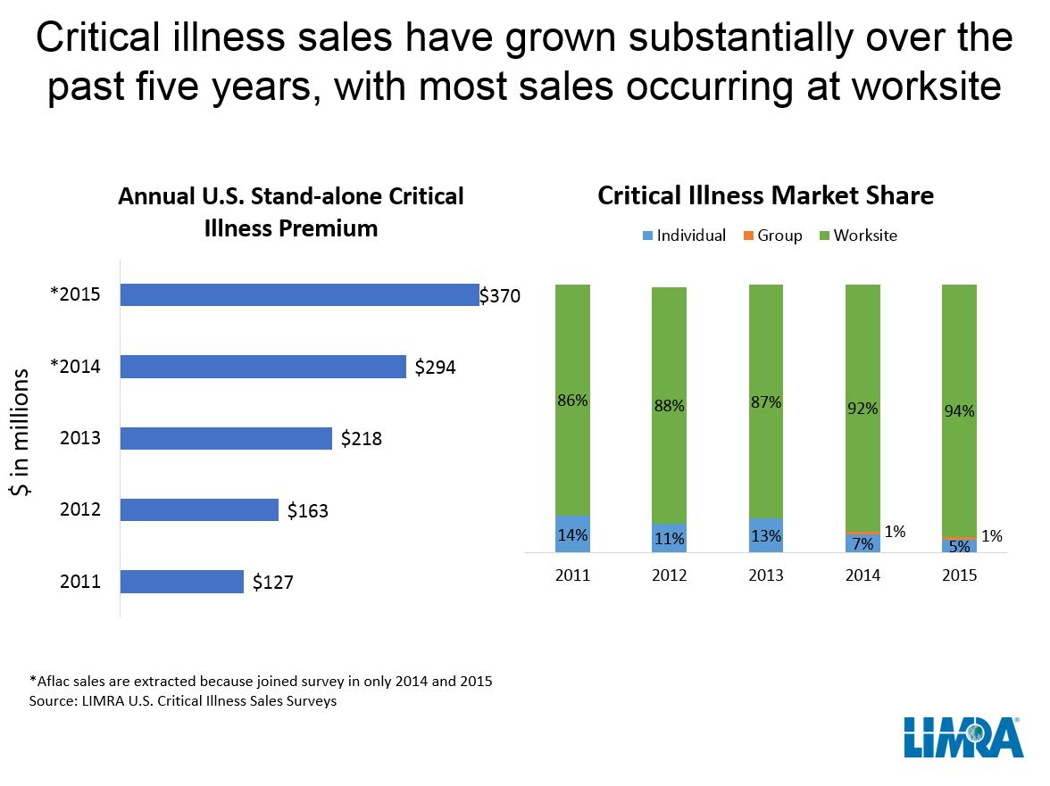 inside workplace wellness: Critical Illness Insurance—Let ...
