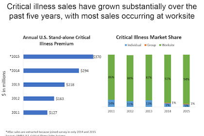 Top Critical Illness Insurance Ny Pictures