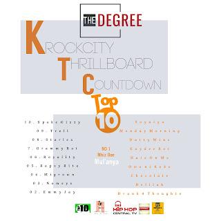 WeeklyTop10: Krockcity Thrill Board Music Chart (September)