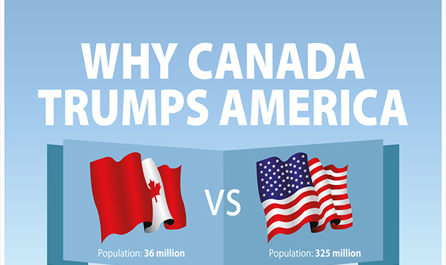 Why does Canada Trump the US #infographic