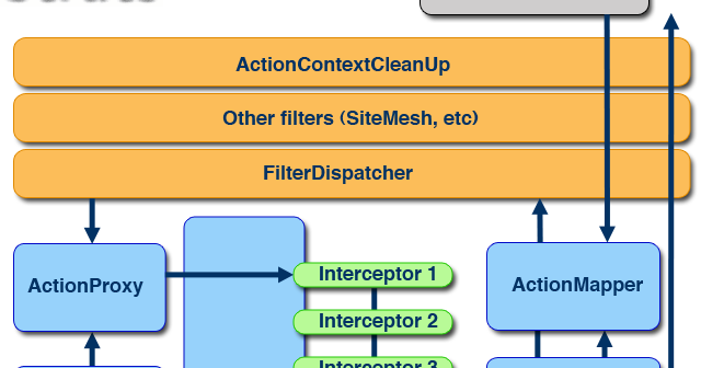 Which Design Pattern The Interceptors In Struts Is Based On