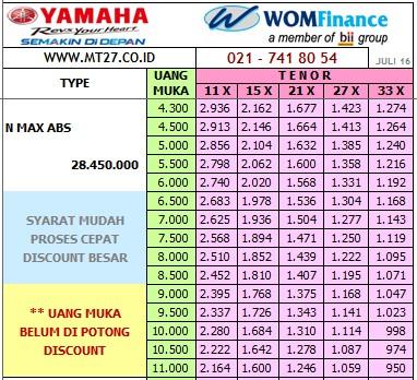 Yamaha N-MAX ABS