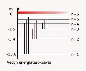 Energiatasokaavio
