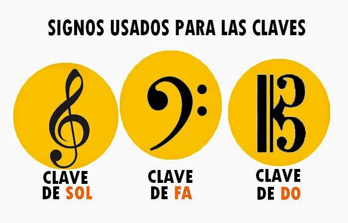 Signos usados para las claves musicales, clave de sol, clave de do , clave de fa